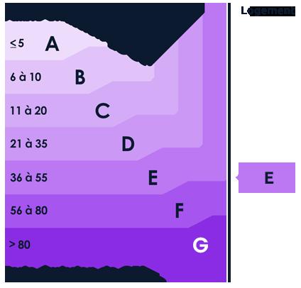 DPE GES : E