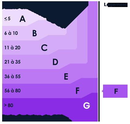 DPE GES : F